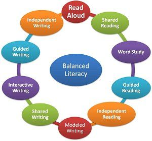 Balanced Literacy. I'm excited to say I have incorporated each of these things into my third grade literacy block :)