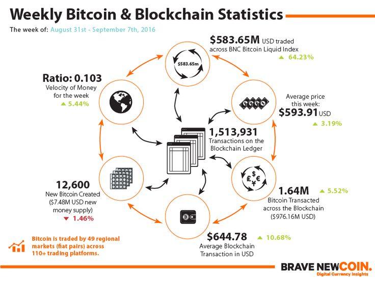 Blockchain & Bitcoin Markets Statistics 7th September 2016