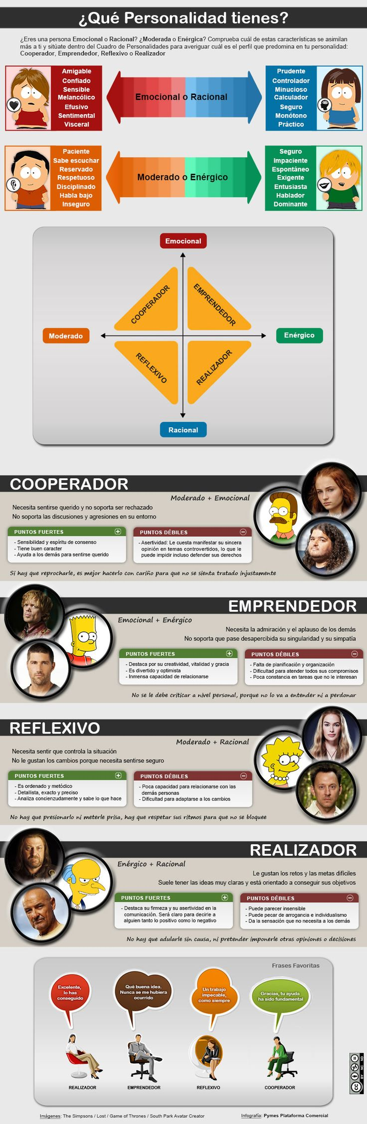 ¿Cual es tu tipo de personalidad? #infografia #infographic #psychology