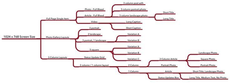 A look behind the layout engine of Flipboard, via the Flipboard Engineering blog