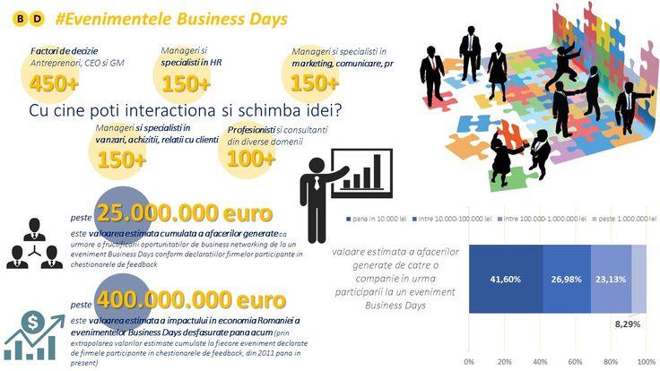 Probabil cel mai important atu al evenimentelor Business Days este generarea de oportunitati de business si posibilitatile numeroase de business networking. Valoarea estimativa a afacerilor generate la un eveniment Business Days este de peste 25.000.000 euro, iar impactul celor 23 de editii in economia romaneasca este de peste 400 milioane euro.  www.businessdays.ro