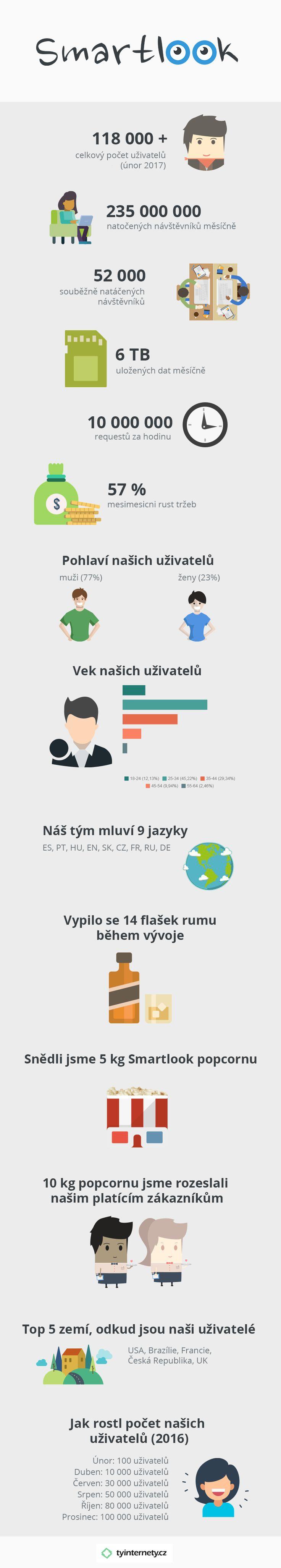 Jak začal český startup Smartlook? Mrkněte na přehlednou infografiku...
