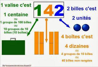 """Affiche pour Picbille CE1 """"J'apprends les maths"""" Rémi Brissiaud"""