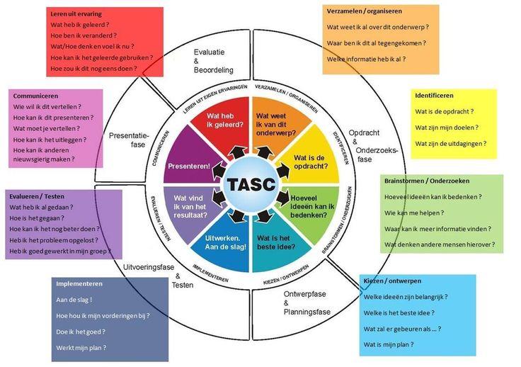 Het TASC-model van Wallace (2002) geeft goede richtlijnen om vaste werkstructuren aan te leren.