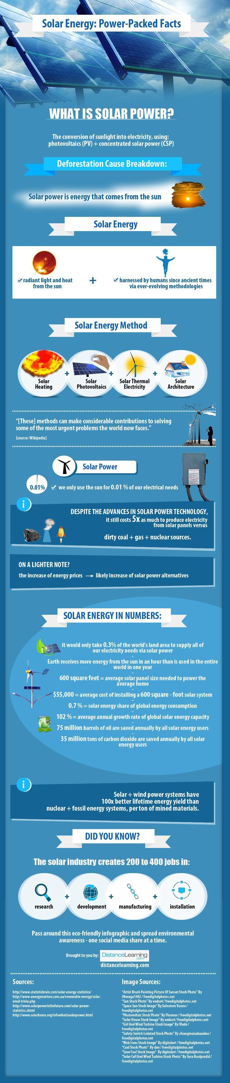 http://www.distancelearning.com/resources/solar-power-infographic/?utm_content=bufferaabb4&utm_medium=social&utm_source=pinterest.com&utm_campaign=buffer  Solar Energy: Power-Packed Facts [Infographic]