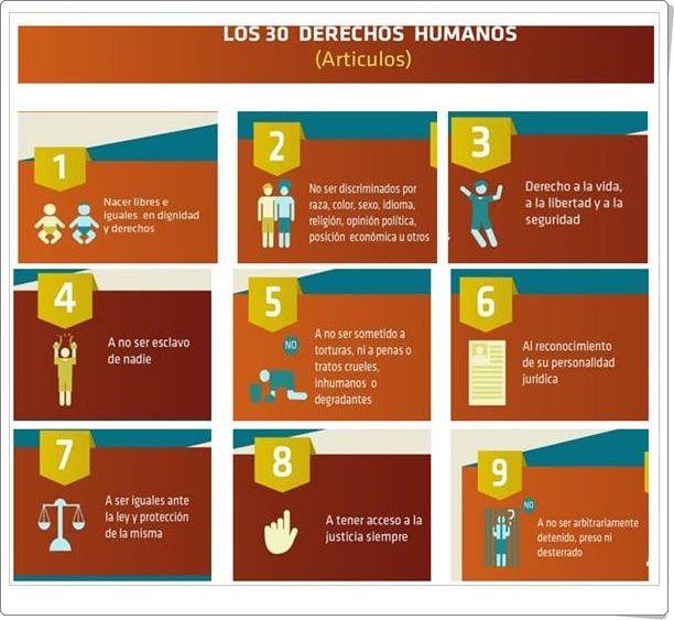 Magníficas fichas ilustrativas y diapositivas sobre los Derechos Humanos (de monografias.com) cuya celebración se realiza el 10 de diciembre en conmemoración de la Declaración Universal de los mismos.