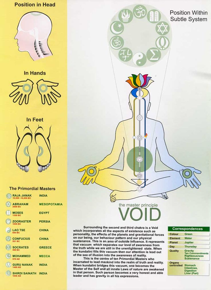'The Void'  surrounding 2nd & 3rd chakras.