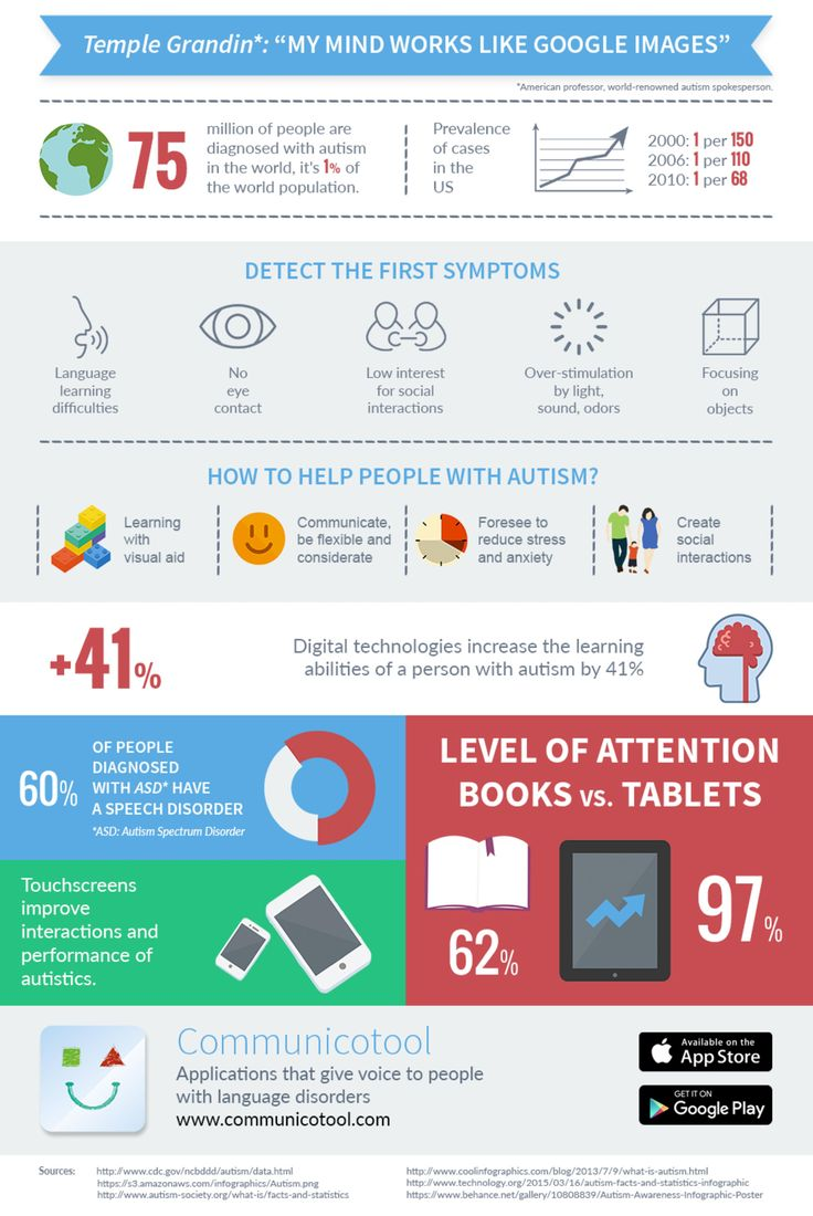17 best ideas about facts about autism asd autism facts and figures about autism including the use and benefit of technology for those dealing