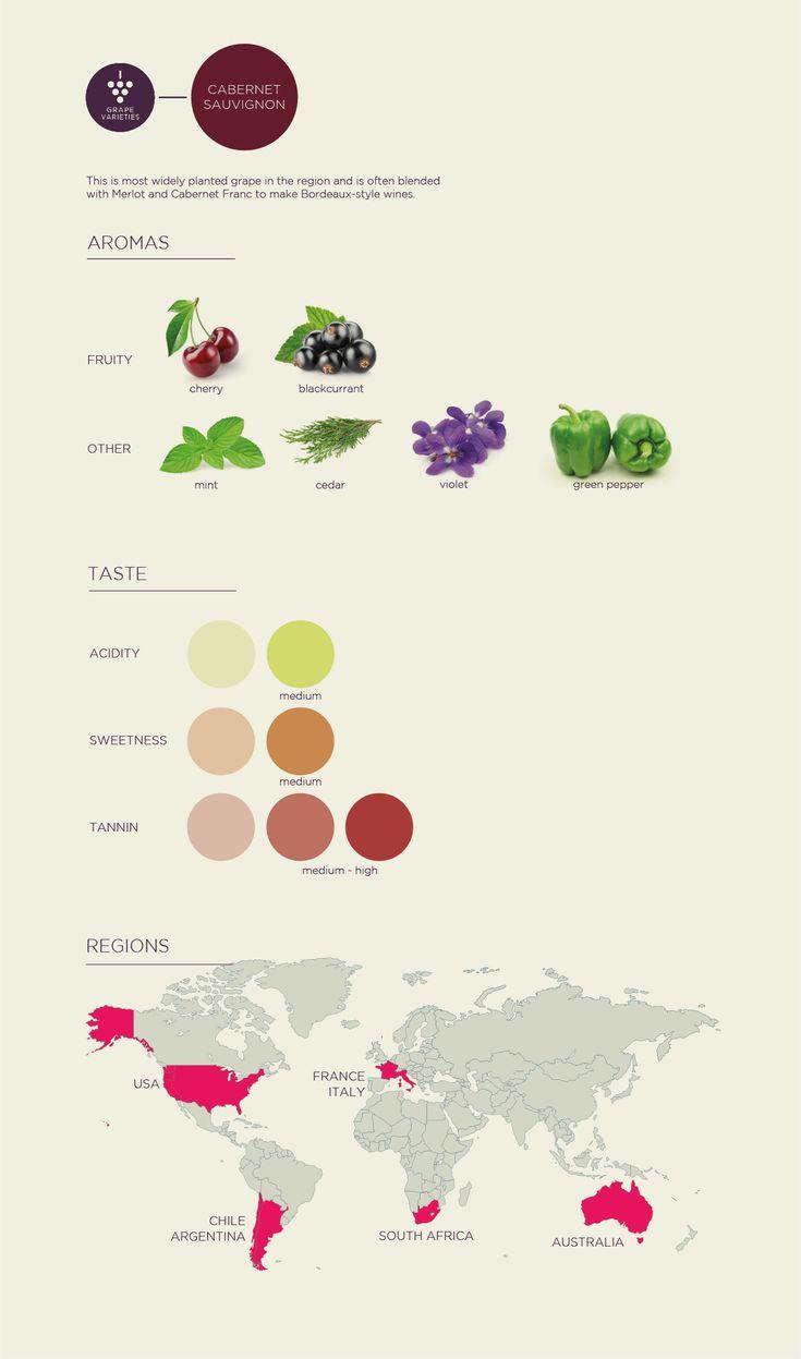 Learn About Wine: Cabernet Sauvignon Grape