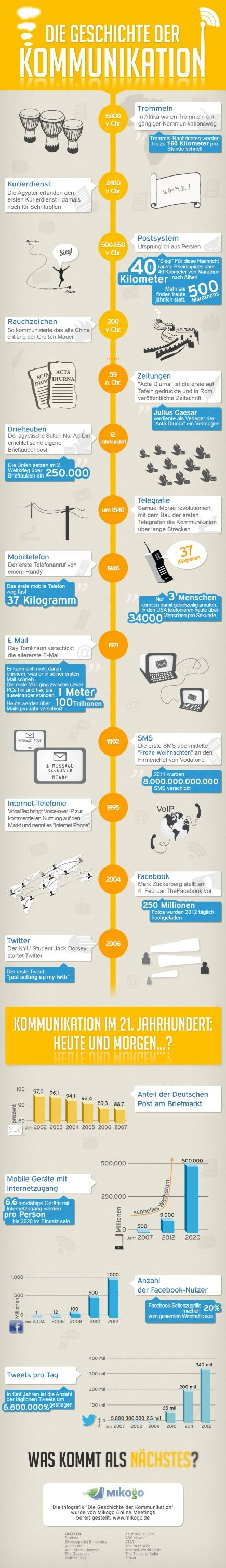 #Infografik: Die Geschichte der Kommunikation von 6000 v. Christi bis heute. via @punktefrau