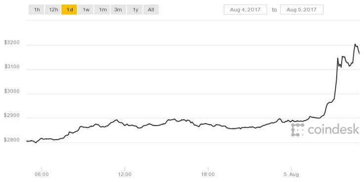 Bitcoin Price Surges Past $3200 to Hit New All-Time High