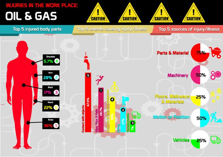INJURIES! 🤕🚑 Listing the Top 5 causes of injuries in the Oil and Gas work place.. ⚠️ #injuries #oilandgas #safety http://candnpetroleum.co.za/