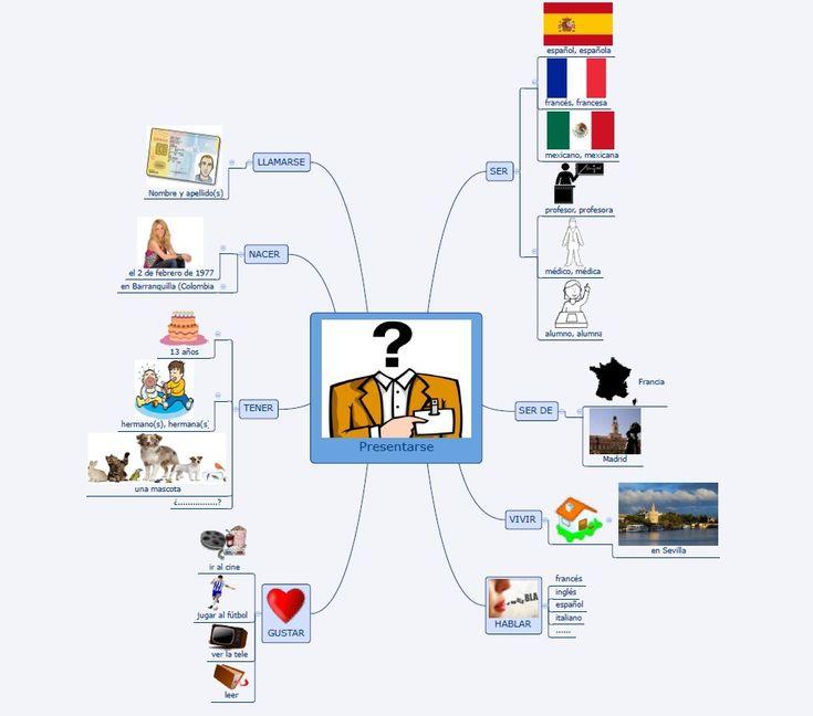 Espagnol - Académie de Rouen - Utilisation des outils numériques à différents moments du cours : organiser sa prise de parole en continu