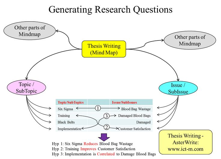 Mind map master thesis proposal