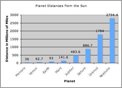 planet uranus graphs - photo #22