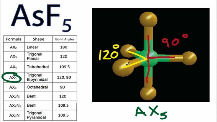 AsF5 Molecular Geometry and Bond Angles (Arsenic Pentafluoride).
