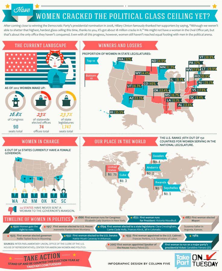 """Women in Politics: Facts and Figures,"" by Column Five Media: Glasses Ceilings, Ballot Badges, Columns, Politics Infographics, Girls Scouts, Politics Glasses, Ambassador Badges, Politics Facts, Figures Infographics"