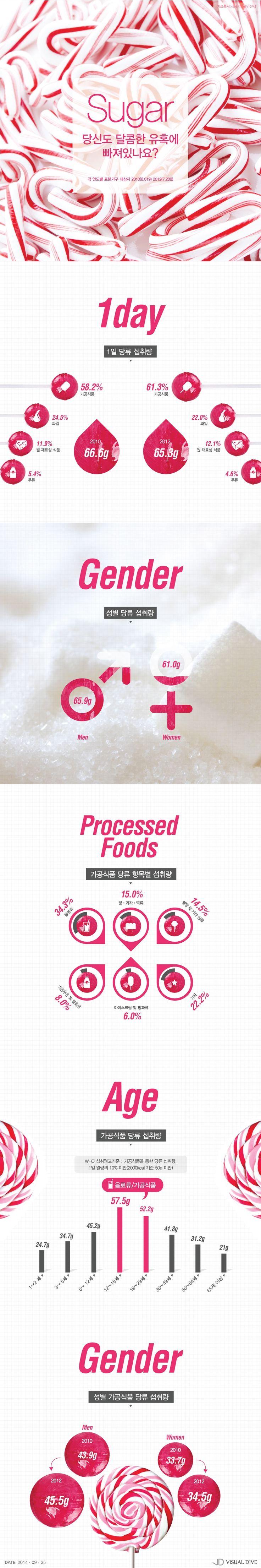 '가공식품 당류섭취량' 유아‧청소년, WHO 기준량 초과 [인포그래픽] #sugar / #Infographic ⓒ 비주얼다이브 무단 복사·전재·재배포 금지