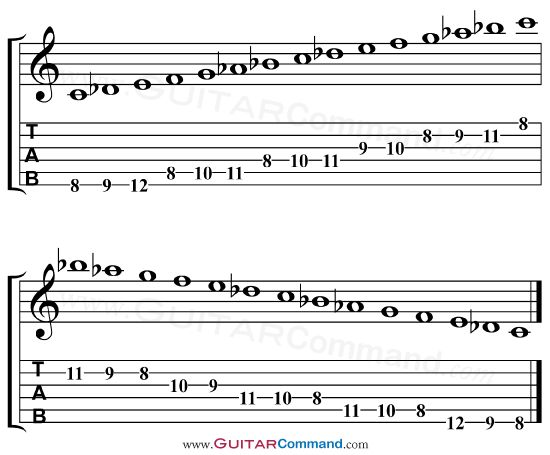 how to play spanish guitar tabs