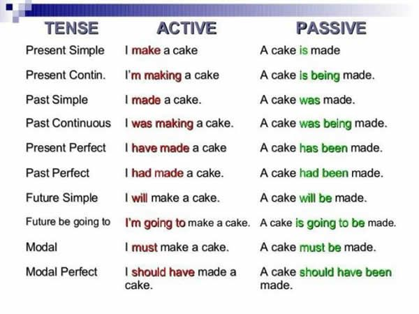 Tense – Active – Passive Present simple/continuous/perfect, Past simple/continuous/perfect, Future simple/be going to, modal and modal perfect;
