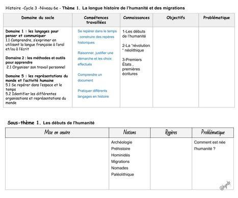 Histoire 6e > Les débuts de l'humanité | Histoire- Géographie- EMC | Scoop.it