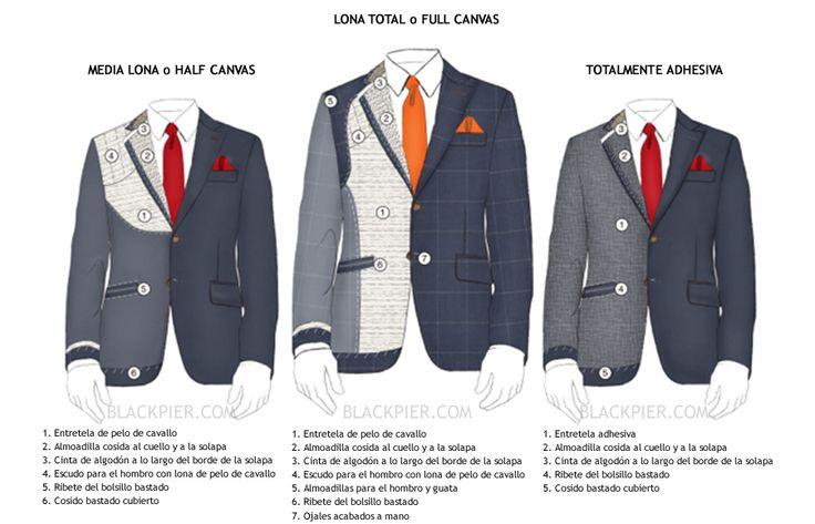 La tela interior o entretela de los trajes y sus diferentes tipos