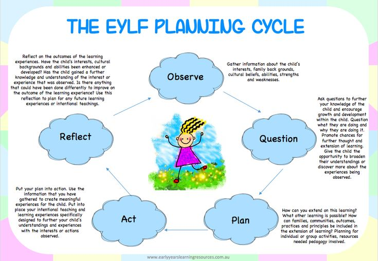Eylf Planning Cycle Poster Pack Learning Stories