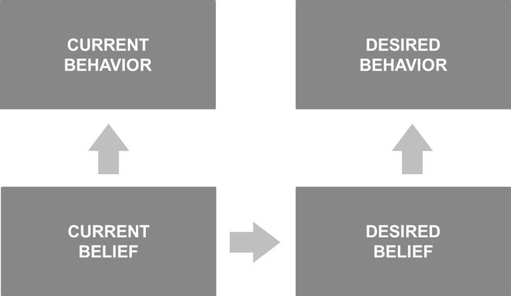 Belief mapping for behaviour change by Chris Bartley, Havas Life Medicom | Advertising Health | Healthcare Advertising agency news, jobs and gossip