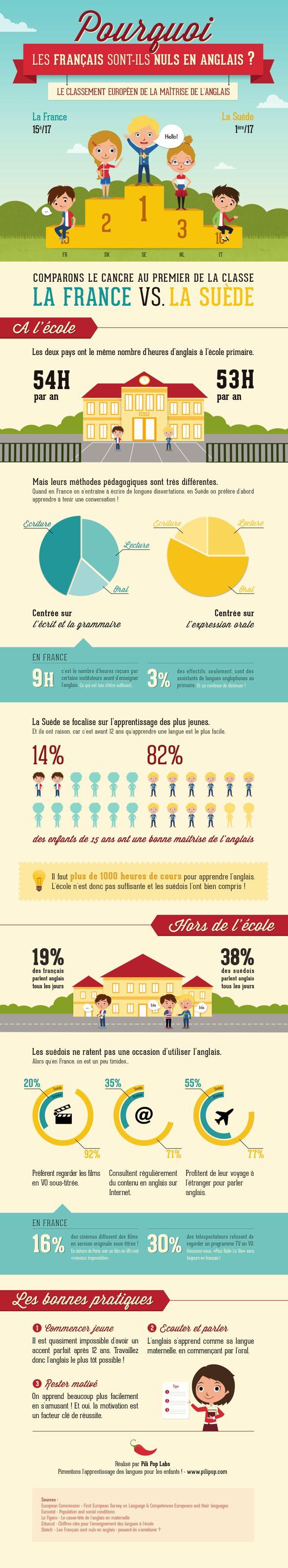 pilipop infographie Pourquoi les français sont ils nuls en anglais ? [Infographie]