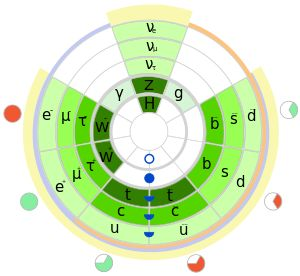 Physics beyond the Standard Model - Wikipedia, the free encyclopedia