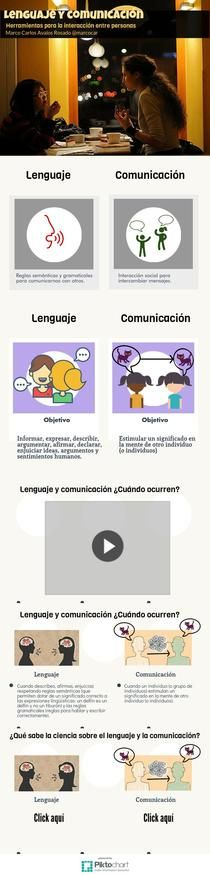 info-lenguaje | Piktochart Infographic Editor