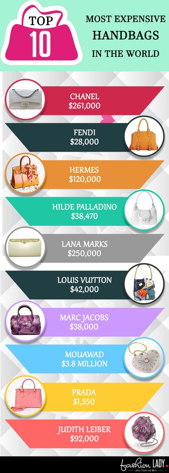 Here is the list of top most expensive handbag in the world. This list has expensive purses from may top handbag brands like Louis Vuitton, Marc Jacobs, Judith Leiber, Prada.