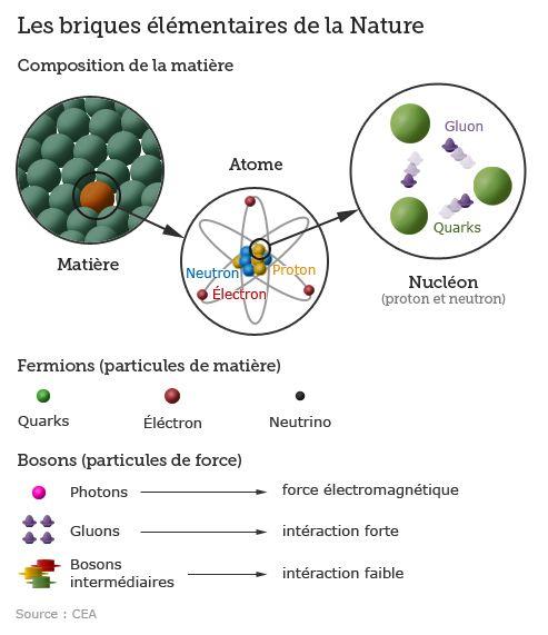 Boson de Higgs, le chaînon manquant de la physique