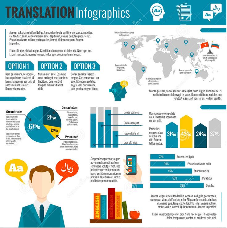 Not surprisingly the demand for scientific translators have boomed since the 1960's and has become a very popular career choice. It's not a big surprise because technology itself has skyrocketed and opened up so many doors for people who desire a career in translation.