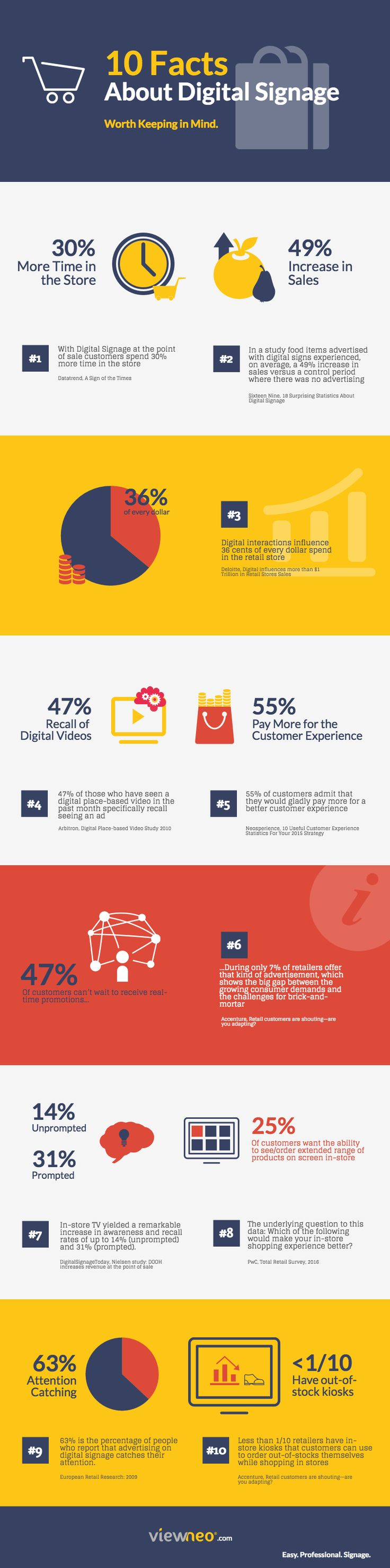 Facts about Digital Signage. How customers react when it comes to digitization