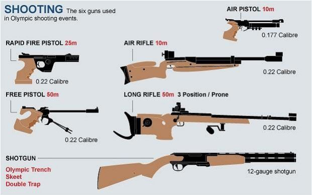 Guns Used In Olympic Shooting