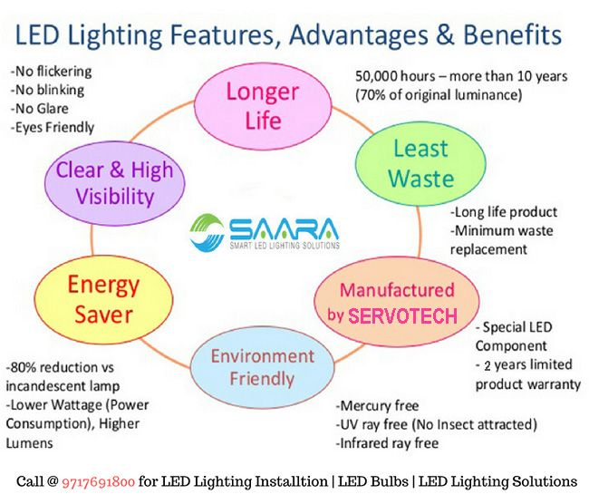 LEDs are extremely energy efficient and consume up to 90% less power than incandescent bulbs. Since LEDs use only a fraction of the energy of an incandescent light bulb there is a dramatic decrease in power costs. Also, money and energy is saved in maintenance and replacement costs due to the long LED lifespan. Call @ 9717691800 for LED Lighting Installtion | LED Bulbs | LED Lighting Solutions #saaraled #servotech #ledlightingsoltions #ledlighting #ledbulb #tubelight #ledpanel