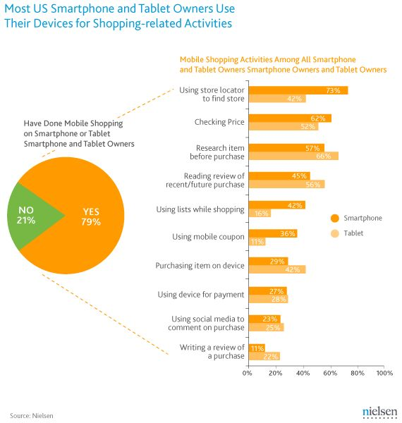 How US Smartphone and Tablet Owners Use Their Devices for Shopping