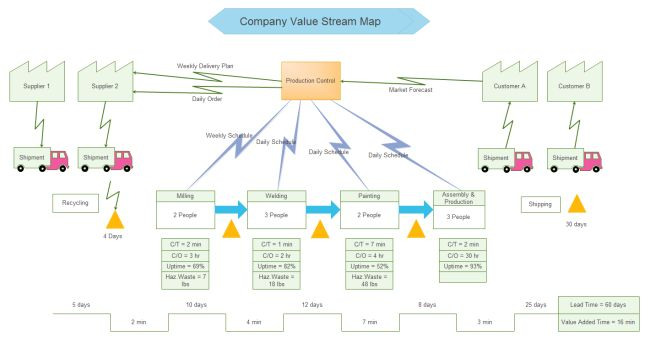 this linux value stream map software offers you a variety
