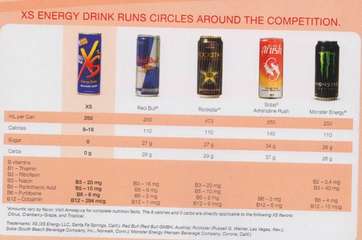Energy drinks contain no sugar, 0-2 carbs and only 8-16 calories per can visit Amway   with my IBO #. Go aphotgraphicidea.com or e-mailat srob621793@aol.com with Pin on subject line.