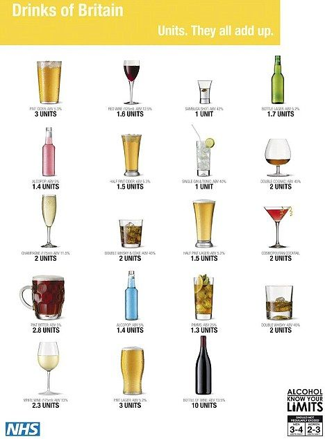 Safe Amount Of Alcohol To Drink Per Week