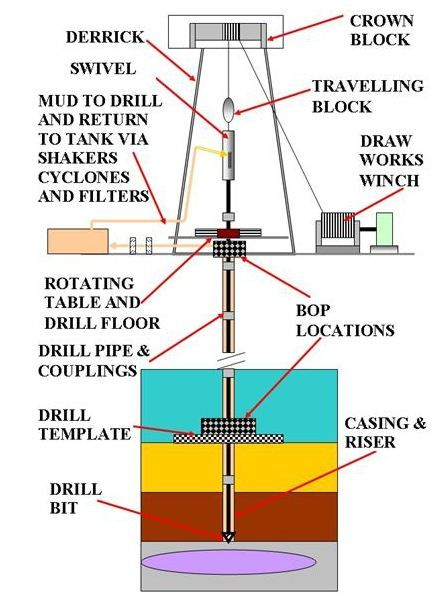 Equipment on an Oil and Gas Drilling Rig. Drill Rig Power Generation Latin America. Drill Rig Power Generation Venezuela. Drill Rig Generator Sets Latin America. Drill Rig Generator Sets Venezuela. Generator Sets for Oil and Gas Drill Rigs Latin America. Generator Sets for Oil and Gas Drill Rigs Venezuela.
