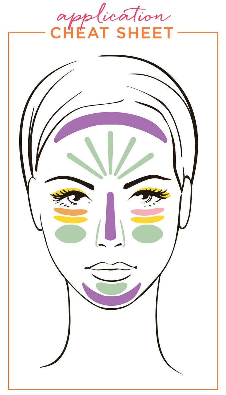 """Color Correcting Cheat Sheet! Color correcting is all about using targeted hues to erase blemishes and imperfections. The idea is simple – take colors that are opposites on the color wheel and they'll """"cancel"""" each other out. (Green works against redness, and so on.)"""
