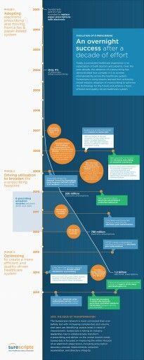 The Evolution of E-Prescribing: 10 Years of Interoperability