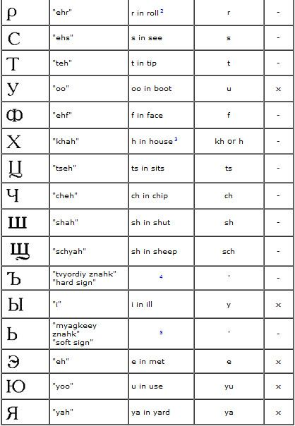 essay learning foreign languages in russian school Of the foreign languages frequently studied in the united states, russian is among the most difficult to learn not only does russian have its own writing system (known as the cyrillic alphabet), it has a notoriously complicated grammar and many sounds that english speakers find hard to pronounce.