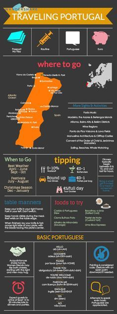 Portugal Travel Cheat Sheet; Sign up at www.wandershare.com for high-res images.
