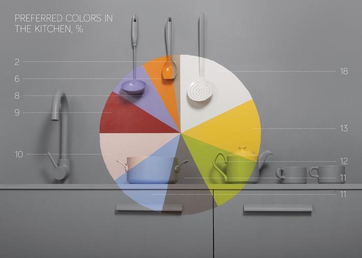 Preferred Colours in Kitchen / En Sevilen Mutfak Renkleri