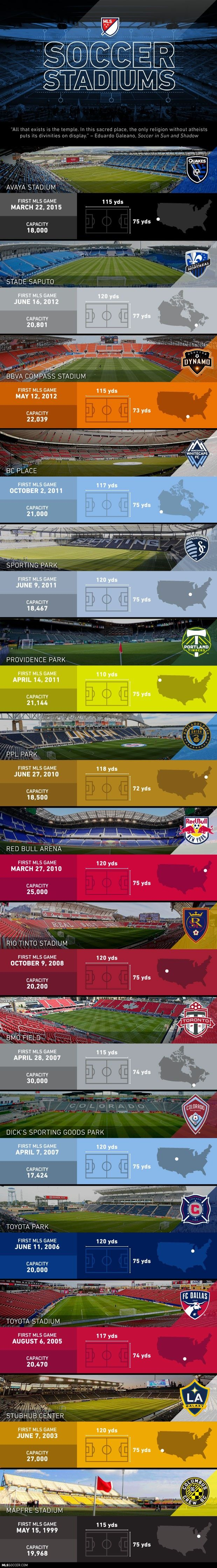 INFOGRAPHIC: Avaya Stadium becomes 15th soccer stadium in MLS | MLSsoccer.com