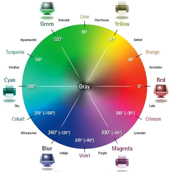 1000 ideas about color spectrum wheel on pinterest tertiary color different tones and colour. Black Bedroom Furniture Sets. Home Design Ideas