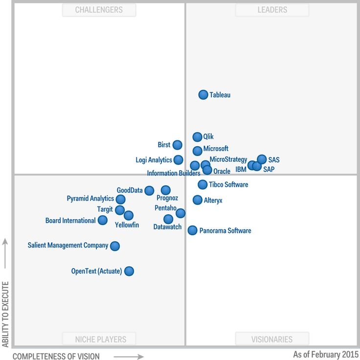 Best Business Intelligence and Data Visualization Tools by Gartner